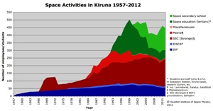 Space activity in Kiruna