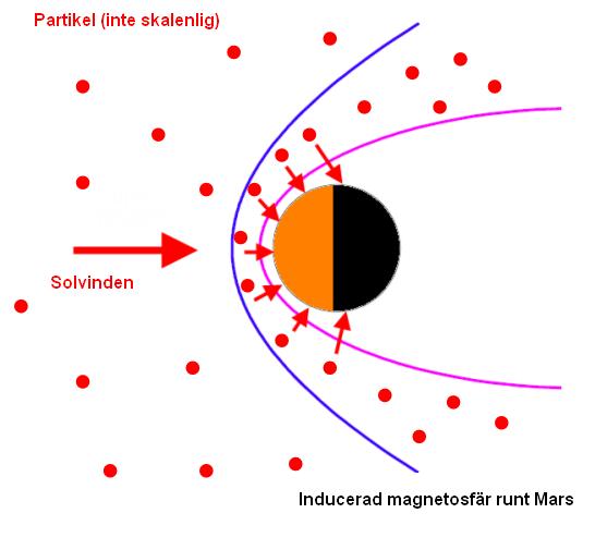 Inducerad magnetosfär runt Mars (bild: Catherine Dieval, IRF)