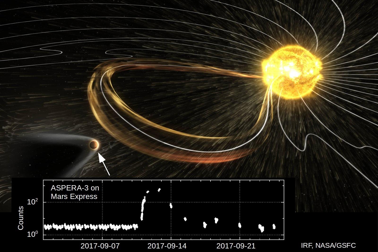 Mars träffas av energirika partiklar från ett utbrott på solen enligt mätningar av instrumentet ASPERA-3 ombord på satelliten Mars Express. (Bild: IRF, NASA/GSFC)