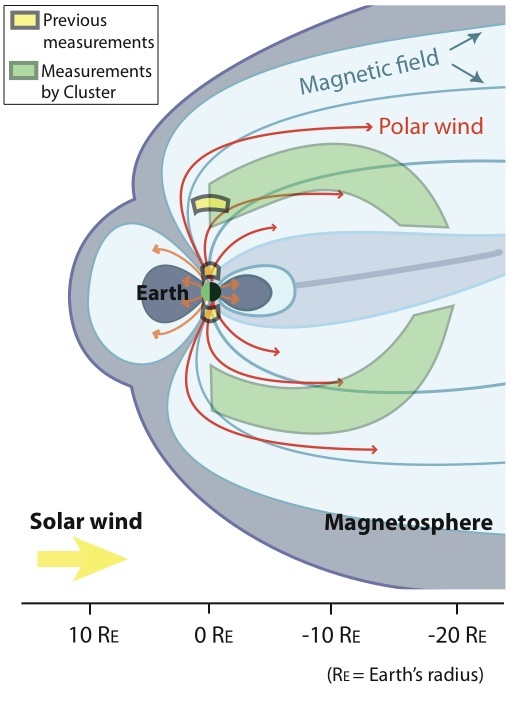 The Earth's magnetosphere and the polar wind. The new Cluster measurements extend much further from Earth than earlier and have given information about the polar wind in areas which have previously been invisible to satellites (Credits: Erik Engwall/IRF)
