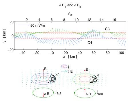 Figur från Norgren et al., PRL, 2012
